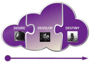 3D model - Desire, Develop & Destiny
